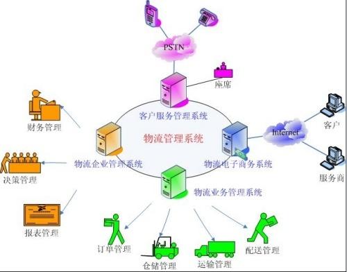 信息外包:以asp方式实现远程物流信息系统功能外包