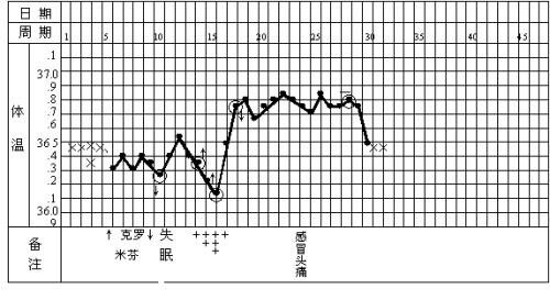 基础体温记录表给想做mm的jm们