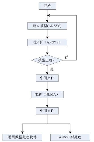 接触模态分析技术