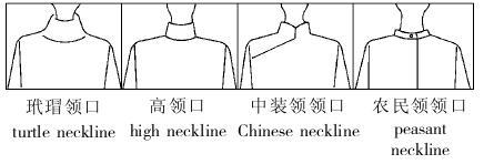 服装英语--领口分类中英文图解图片